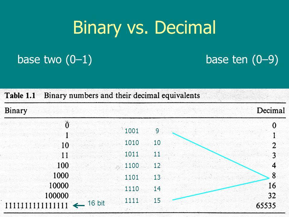 Binary vs. Decimal base two (0–1) base ten (0–9) 16 bit 1001 9 1010 10