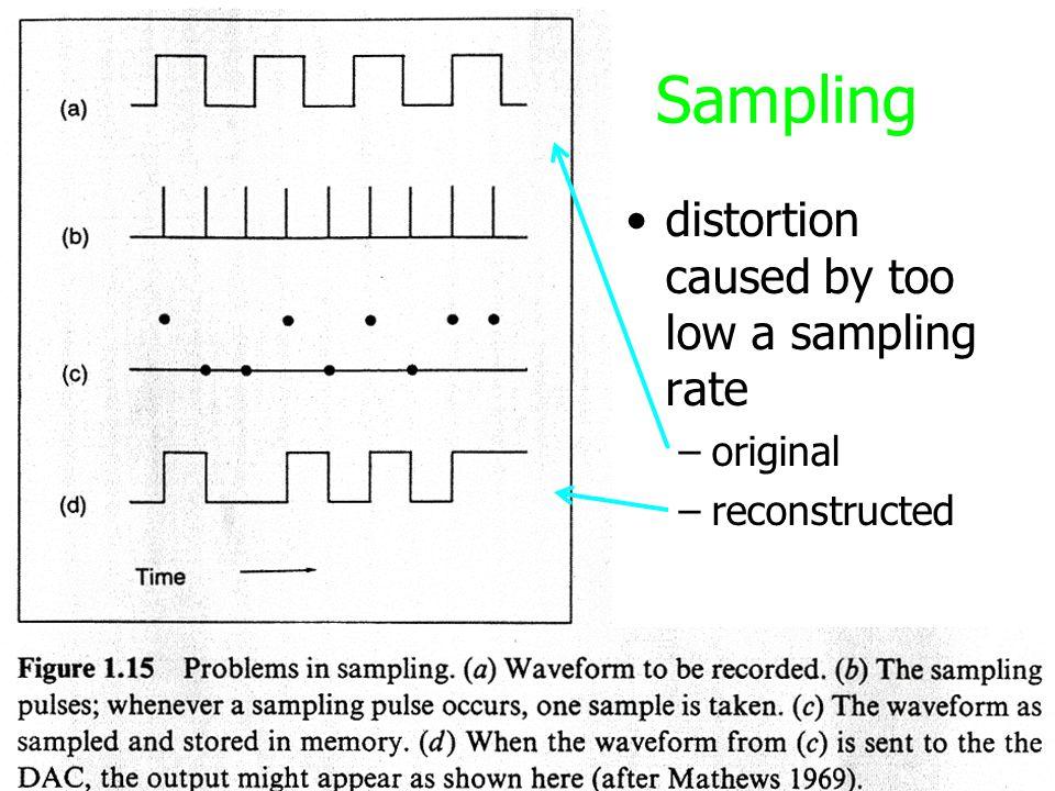 Sampling distortion caused by too low a sampling rate original