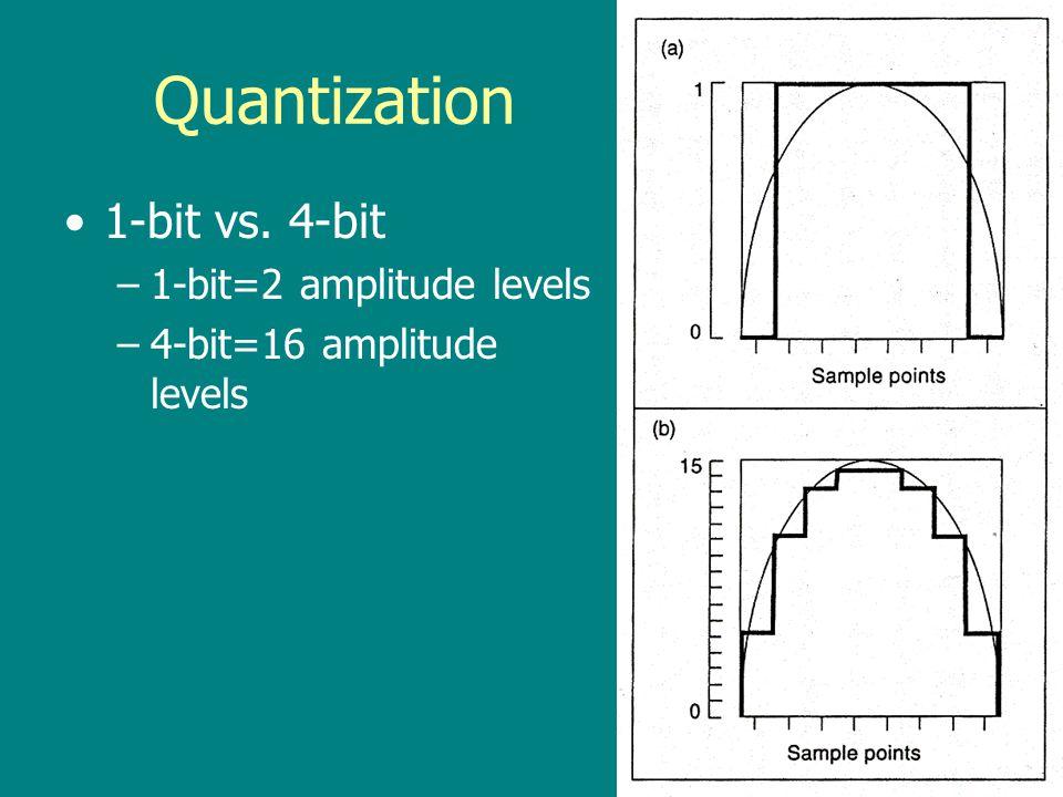 Quantization 1-bit vs. 4-bit 1-bit=2 amplitude levels