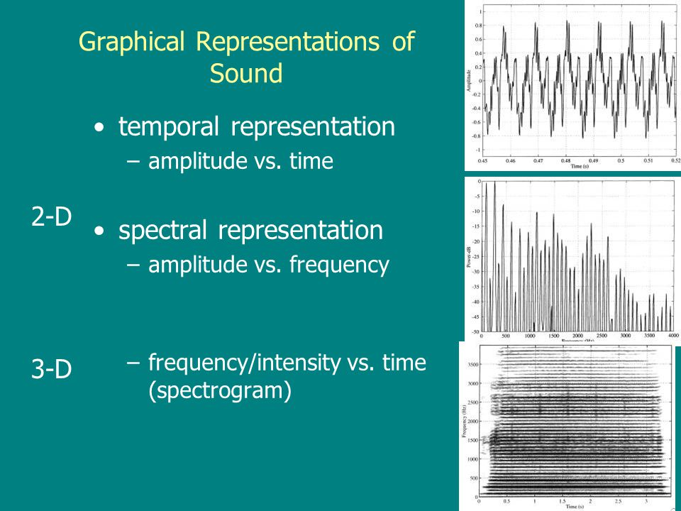 Graphical Representations of Sound