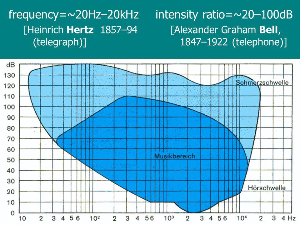 frequency=~20Hz–20kHz intensity ratio=~20–100dB
