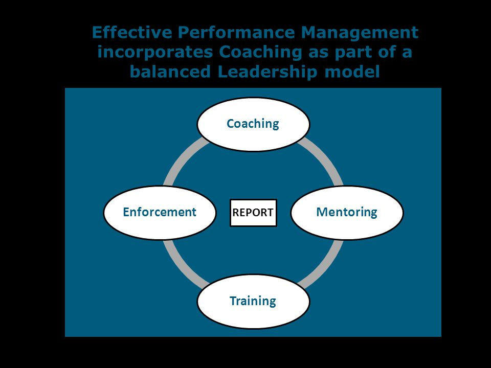 Effective Performance Management incorporates Coaching as part of a balanced Leadership model