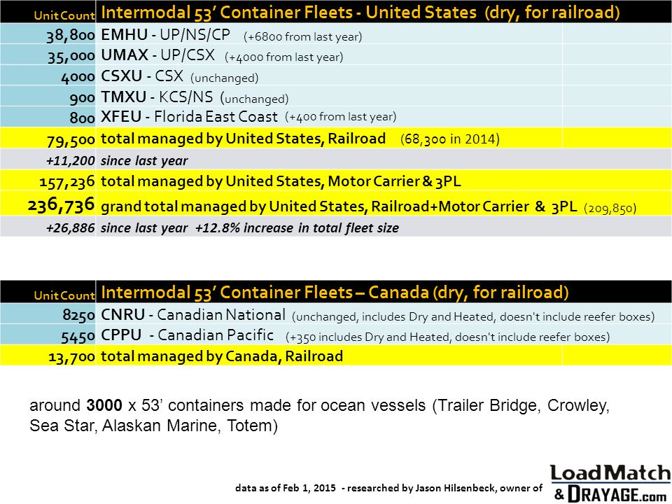 Unit Count Intermodal 53' Container Fleets - United States (dry, for railroad) 38,800. EMHU - UP/NS/CP (+6800 from last year)