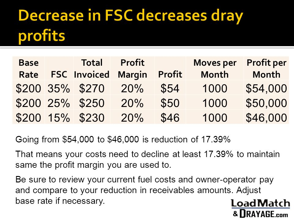 Decrease in FSC decreases dray profits