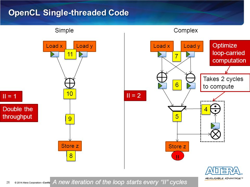 OpenCL Single-threaded Code