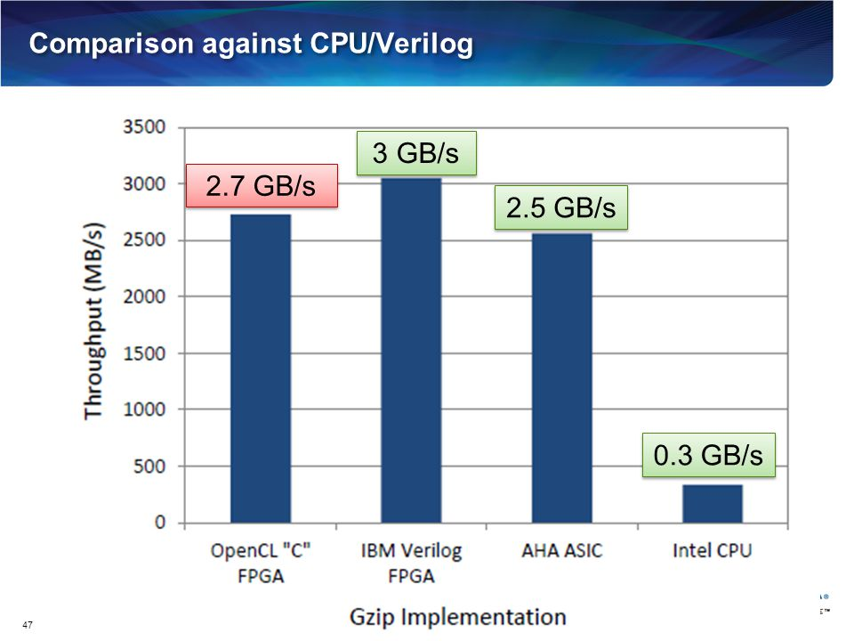 Comparison against CPU/Verilog
