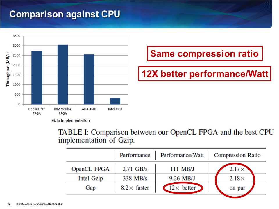 Comparison against CPU