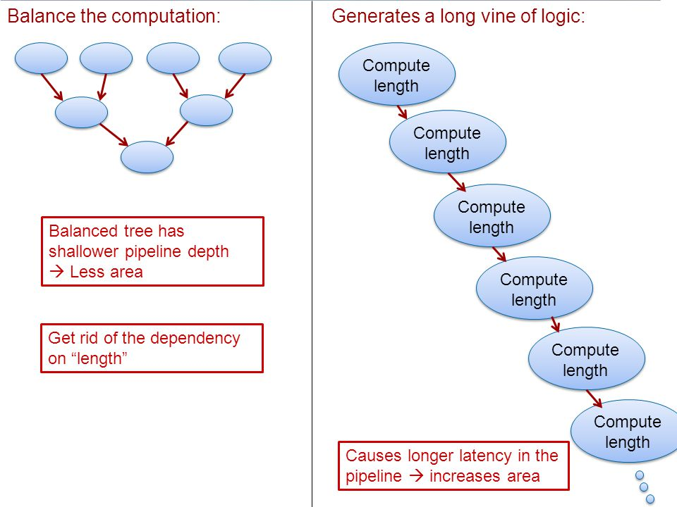 Balance the computation: Generates a long vine of logic: