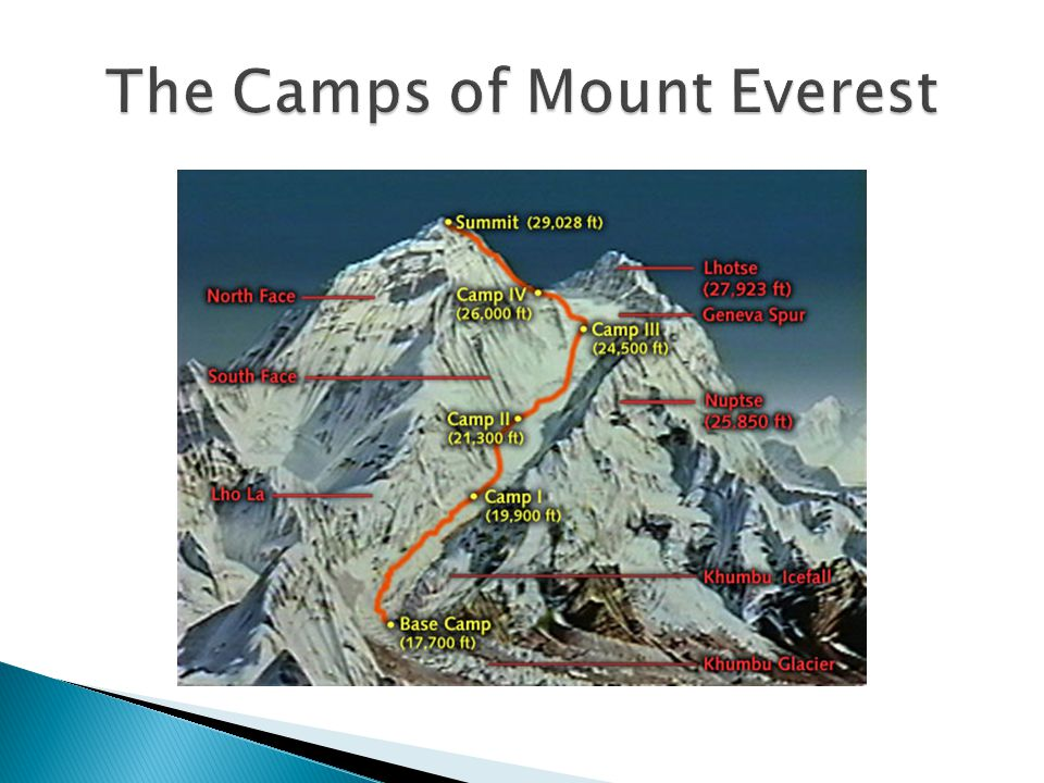 The Camps of Mount Everest