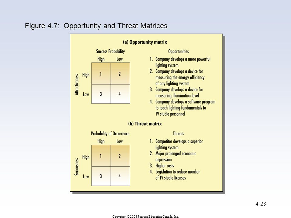 Figure 4.7: Opportunity and Threat Matrices