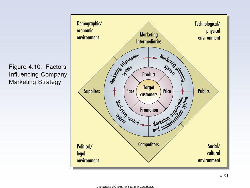 Figure 4.10: Factors Influencing Company Marketing Strategy