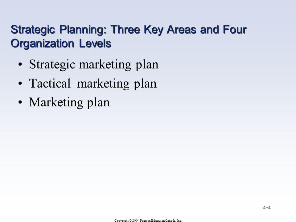 Strategic Planning: Three Key Areas and Four Organization Levels