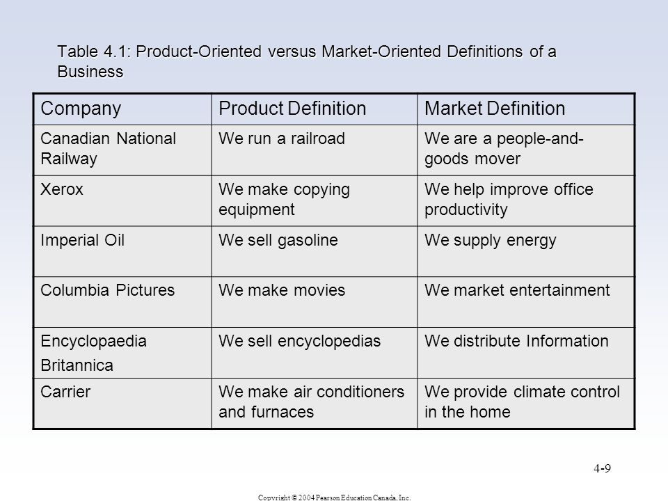 Company Product Definition Market Definition