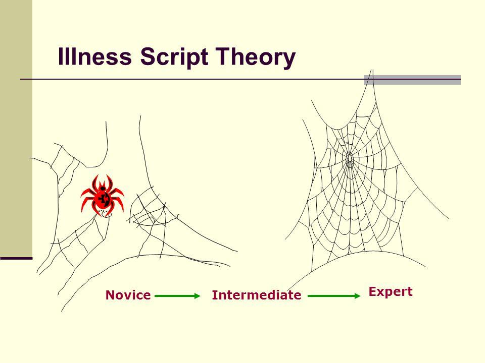 Illness Script Theory Expert Novice Intermediate Novice