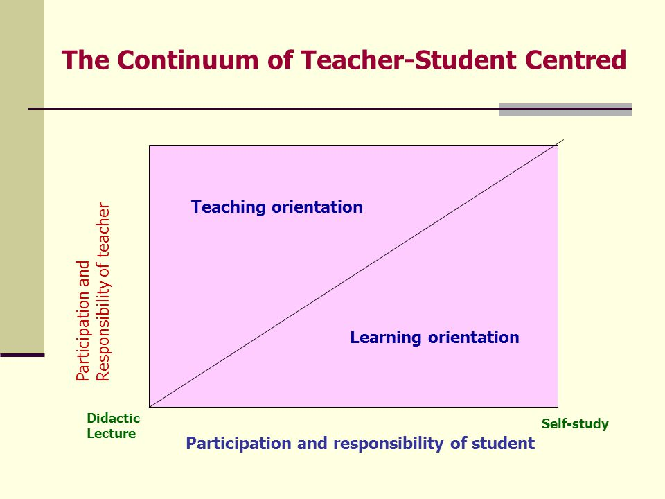 The Continuum of Teacher-Student Centred