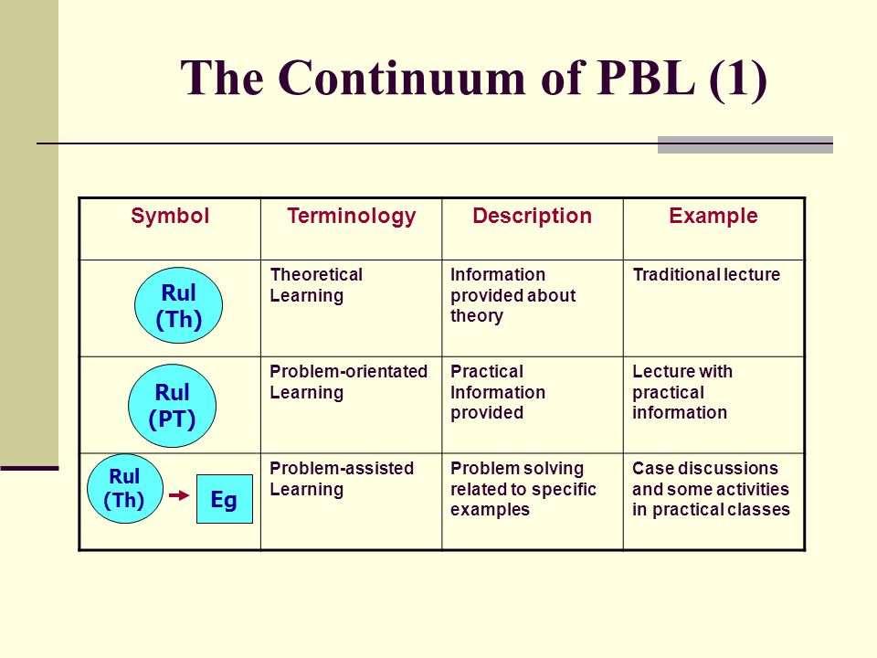 The Continuum of PBL (1) Symbol Terminology Description Example Rul