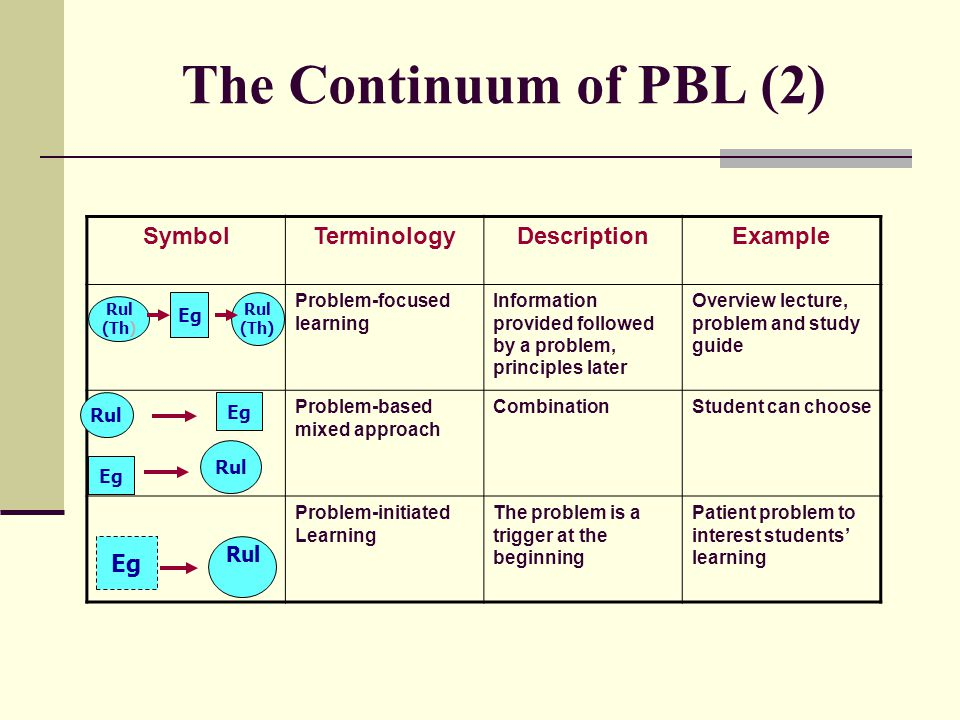 The Continuum of PBL (2) Symbol Terminology Description Example Eg Rul