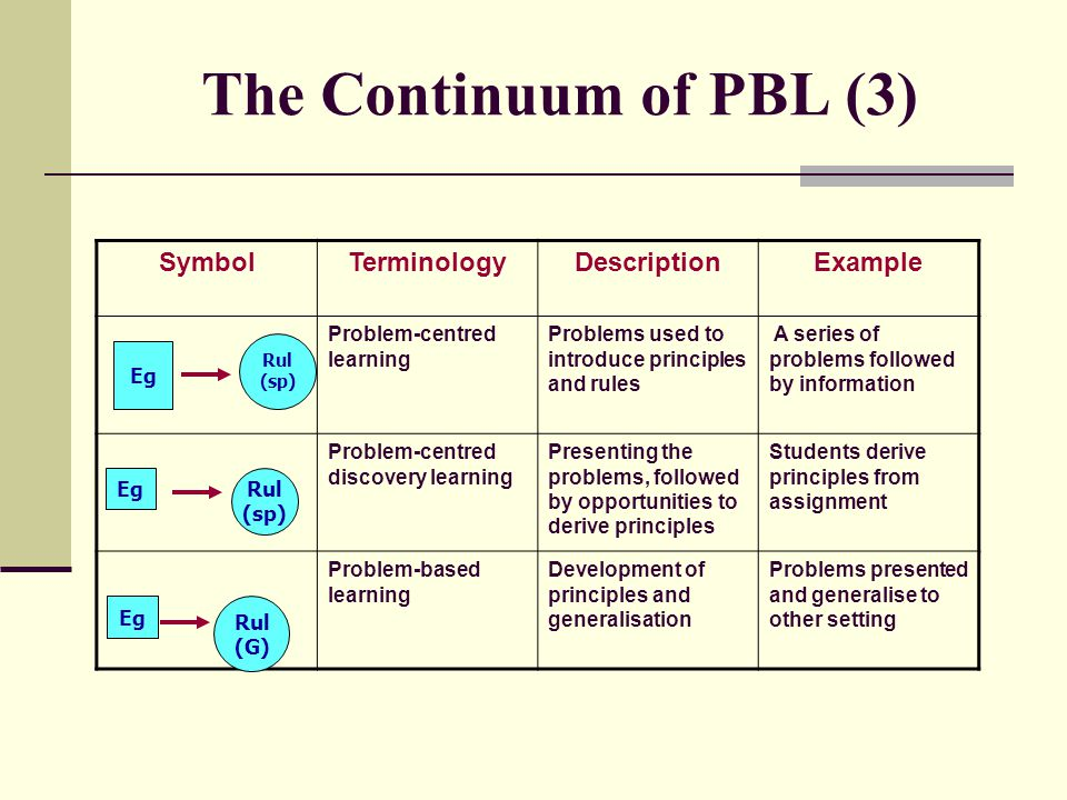 The Continuum of PBL (3) Symbol Terminology Description Example