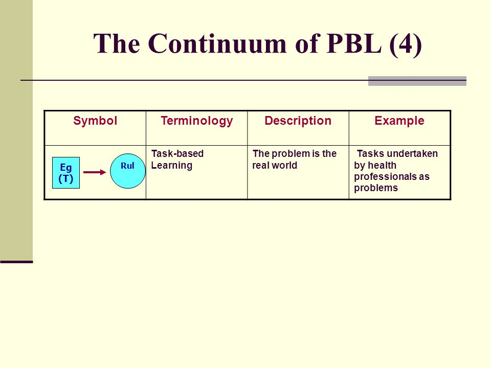 The Continuum of PBL (4) Symbol Terminology Description Example