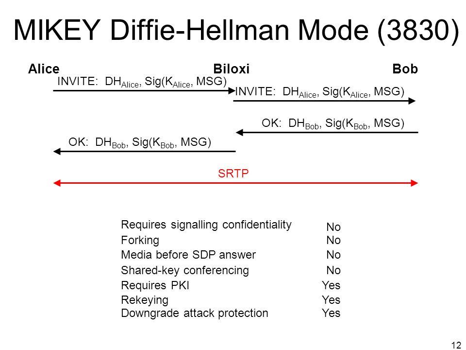 MIKEY Diffie-Hellman Mode (3830)