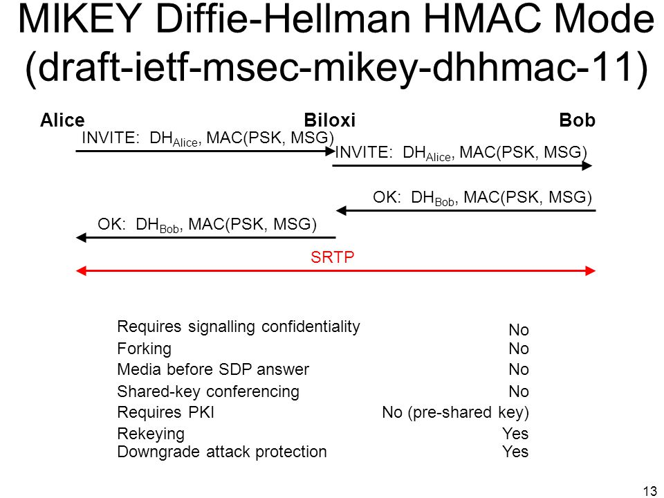 MIKEY Diffie-Hellman HMAC Mode (draft-ietf-msec-mikey-dhhmac-11)