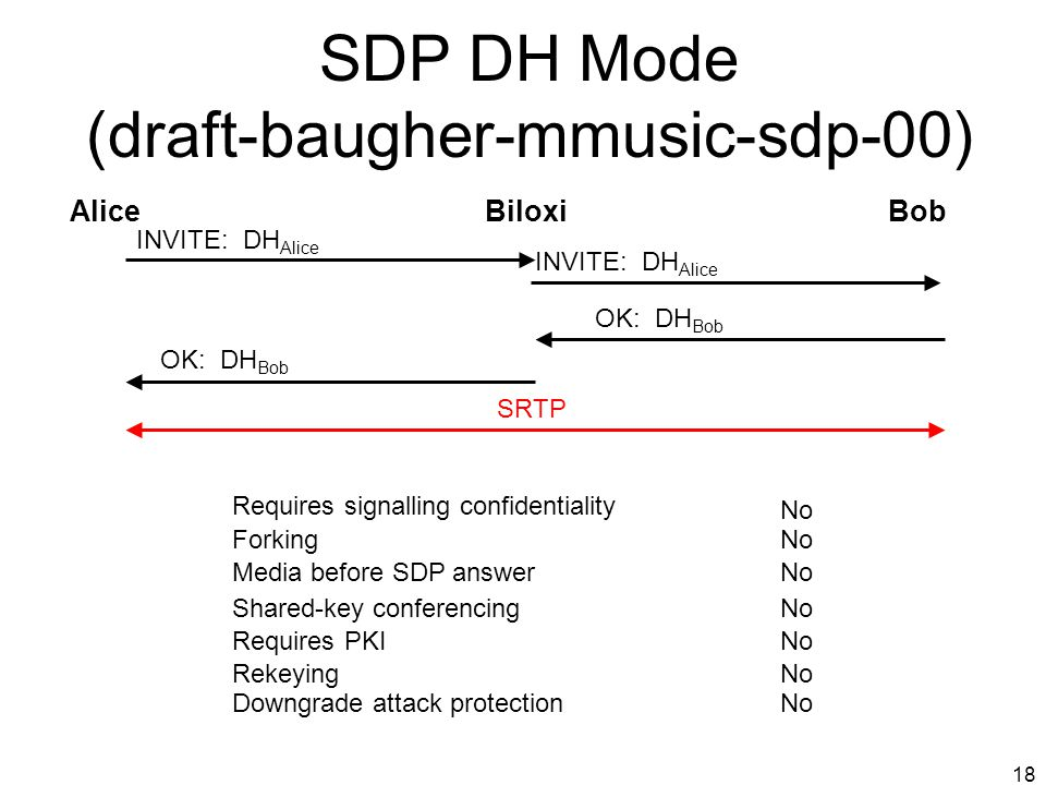 SDP DH Mode (draft-baugher-mmusic-sdp-00)