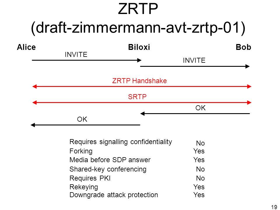 ZRTP (draft-zimmermann-avt-zrtp-01)