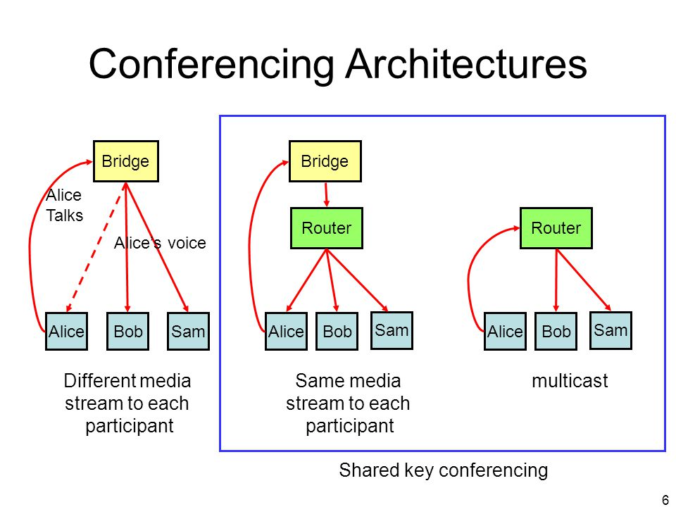 Conferencing Architectures