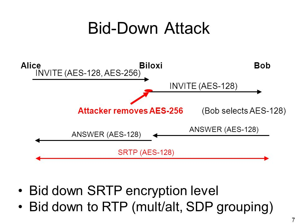 Bid-Down Attack Bid down SRTP encryption level