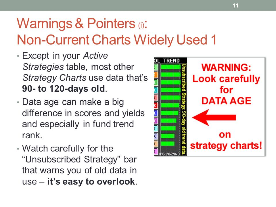 Warnings & Pointers (i): Non-Current Charts Widely Used 1