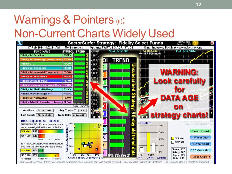Warnings & Pointers (ii): Non-Current Charts Widely Used