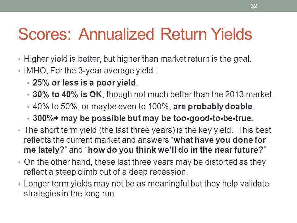Scores: Annualized Return Yields
