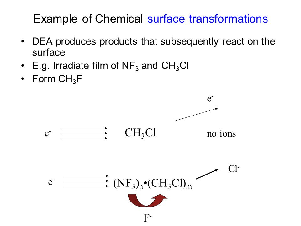 Example of Chemical surface transformations