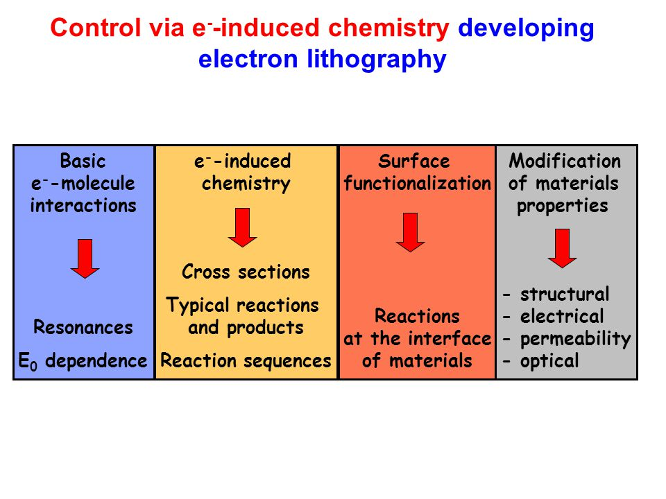 Control via e--induced chemistry developing electron lithography