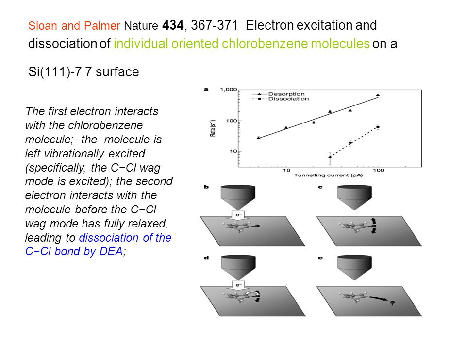 Sloan and Palmer Nature 434, 367-371 Electron excitation and dissociation of individual oriented chlorobenzene molecules on a Si(111)-7 7 surface