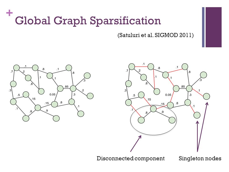Global Graph Sparsification