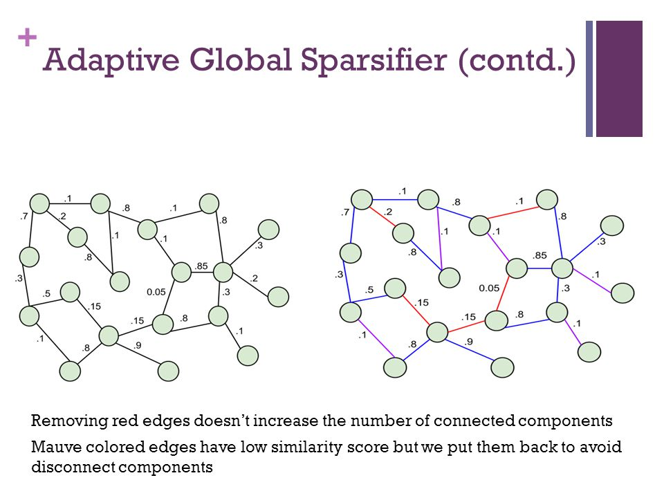 Adaptive Global Sparsifier (contd.)