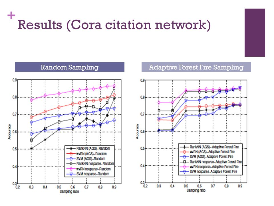 Results (Cora citation network)