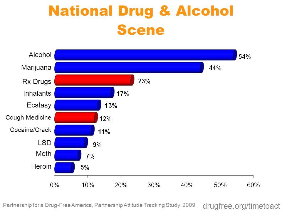 National Drug & Alcohol Scene