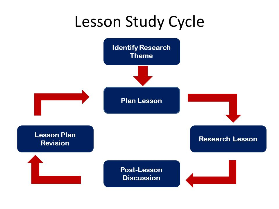 Lesson Study Cycle Identify Research Theme Plan Lesson
