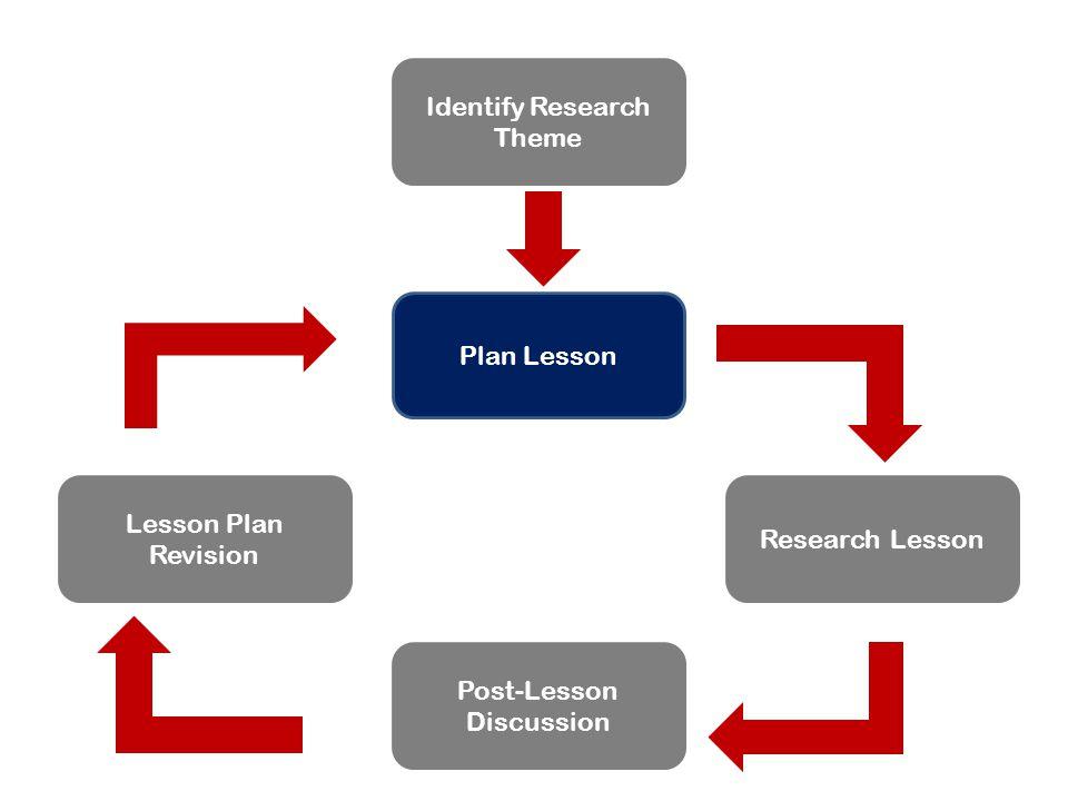 Identify Research Theme