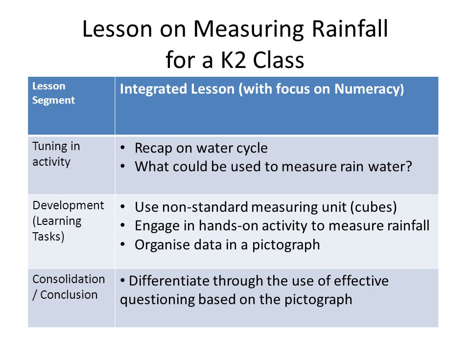 Lesson on Measuring Rainfall for a K2 Class