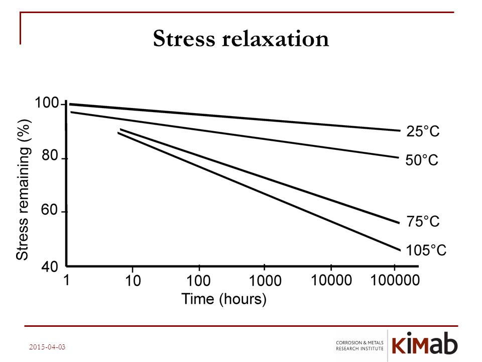 Stress relaxation 2017-04-10