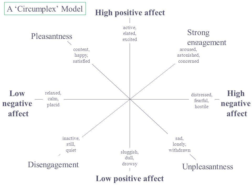 Low negative affect High negative affect