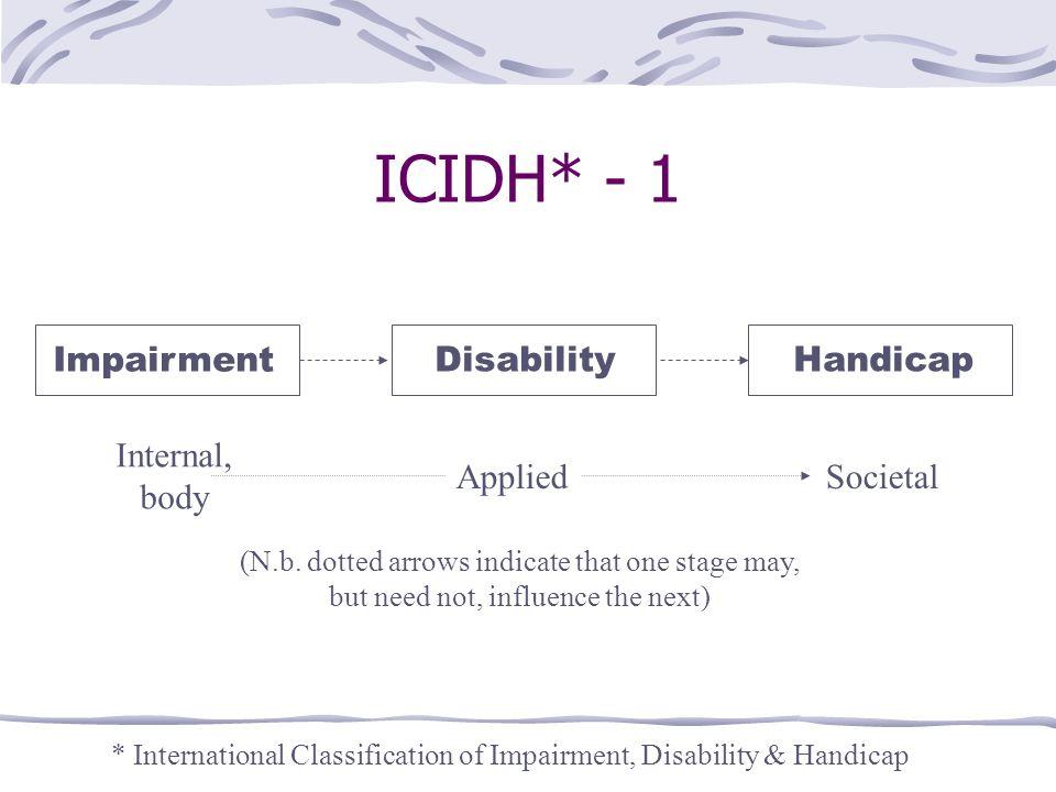 ICIDH* - 1 Impairment Disability Handicap Internal, body Applied