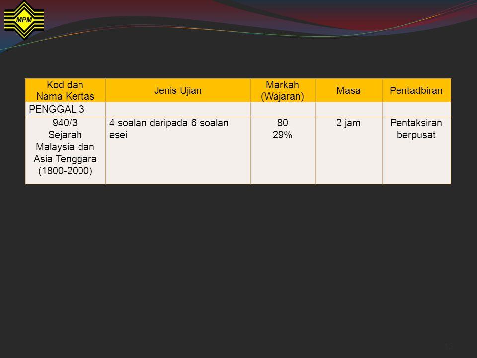 Sejarah Malaysia dan Asia Tenggara (1800-2000)