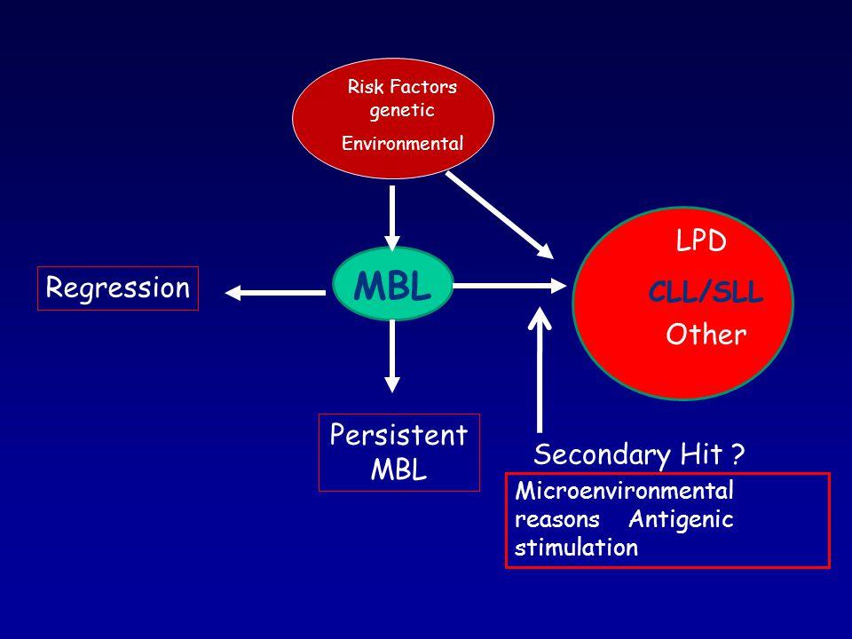 MBL LPD CLL/SLL Regression Other PersistentMBL Secondary Hit