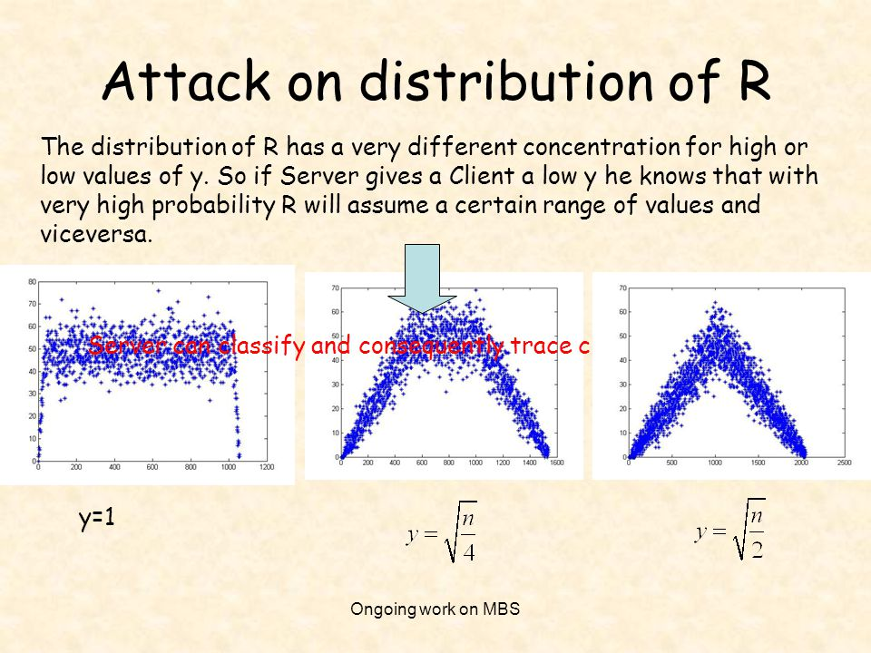 Attack on distribution of R