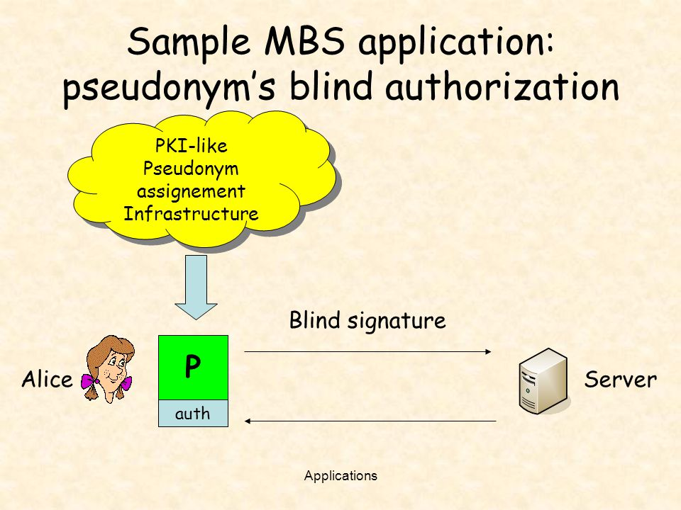Sample MBS application: pseudonym's blind authorization