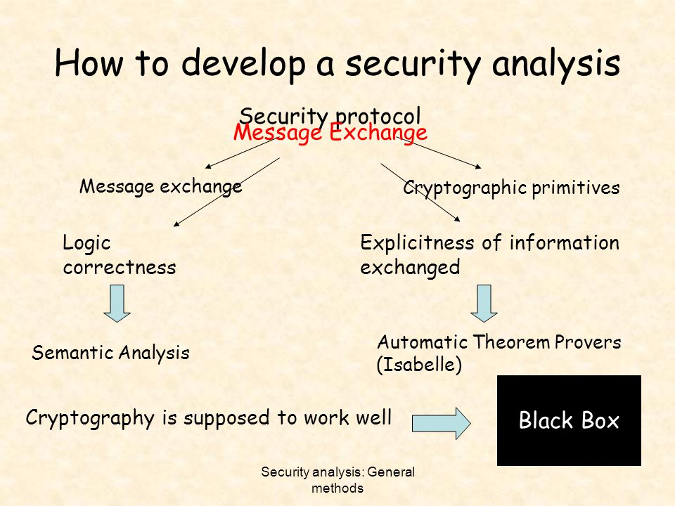 How to develop a security analysis